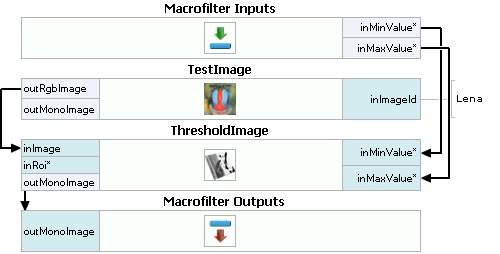 NET Macrofilter Interface Generator
