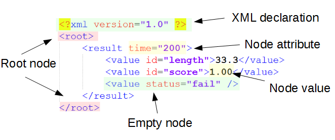 Working with XML Trees